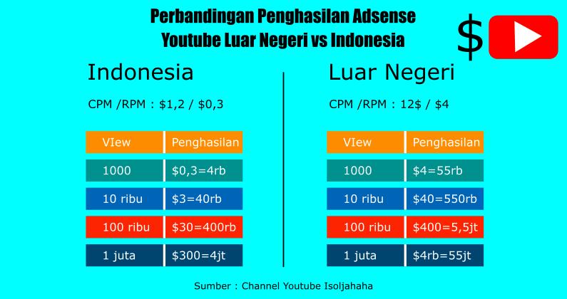 Simulasi penghasilan youtube luar negeri vs indonesia